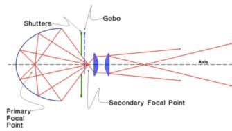 Ellipsoidal Reflector Spotlight Diagram