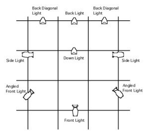 Stage Lighting Angles And Positions Fine Design Associates