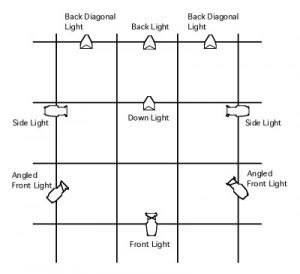 Lighting Angles and Positions