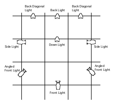 Stage Lighting Angles And Positions
